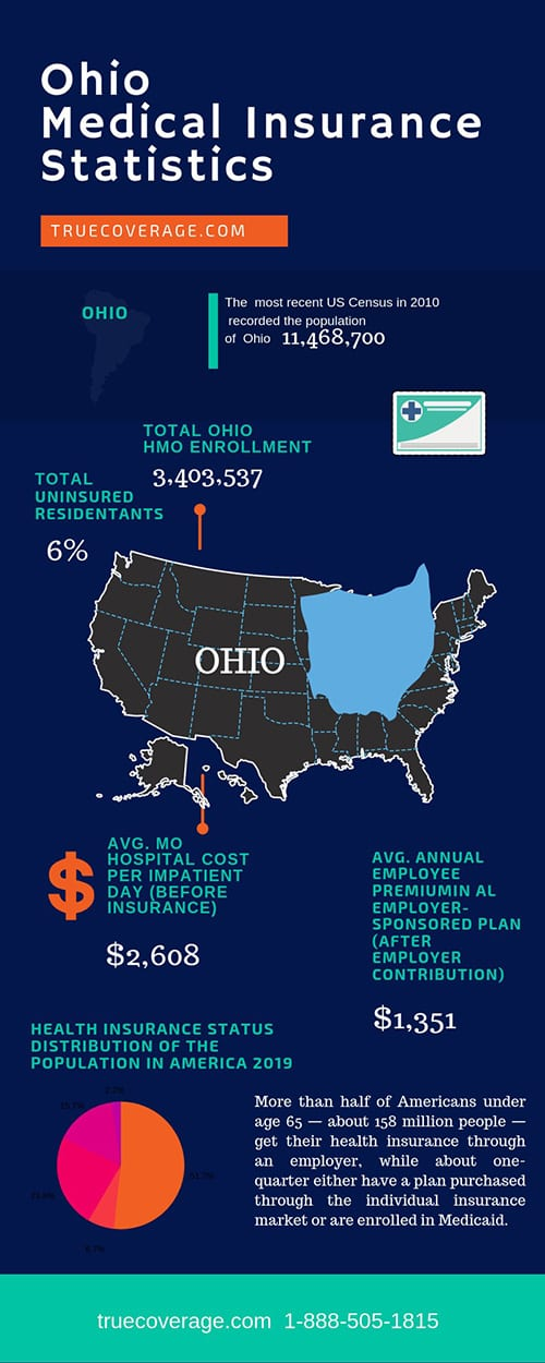affordable and cheap health insurance in ohio